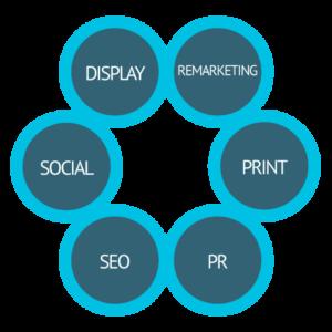 Digital Marketing - Integrated Marketing - Print Marketing